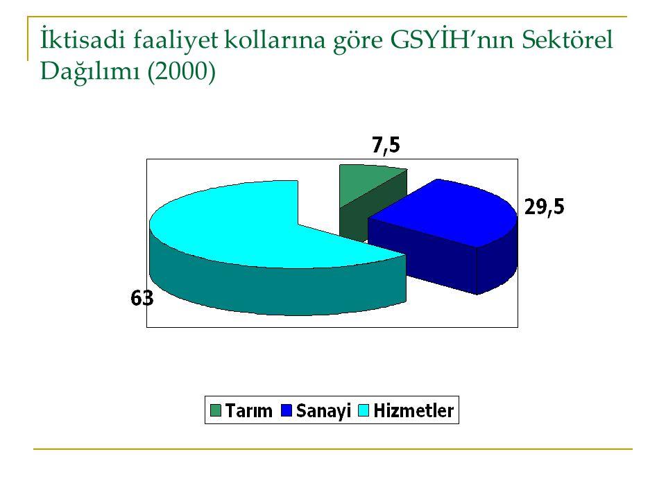İktisadi faaliyet kollarına göre GSYİH'nın Sektörel Dağılımı (2000)