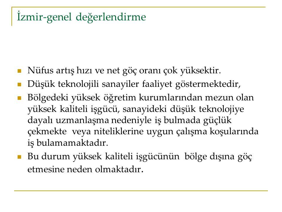 İzmir-genel değerlendirme Nüfus artış hızı ve net göç oranı çok yüksektir.