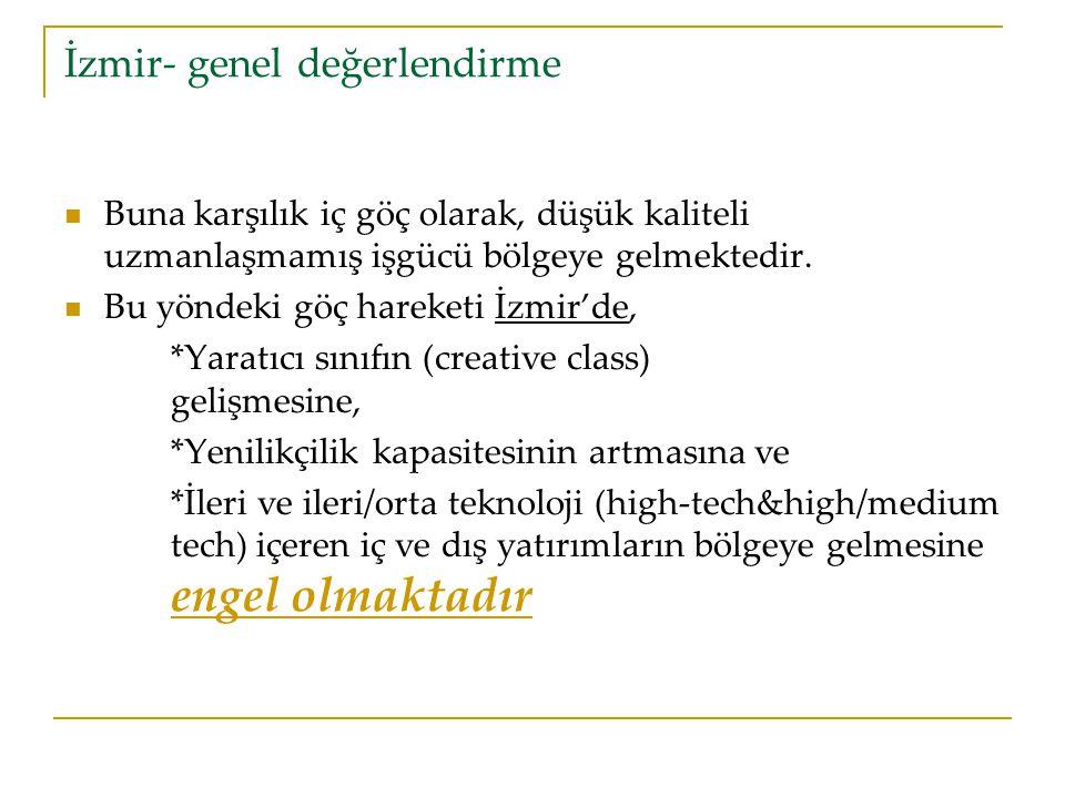 İzmir- genel değerlendirme Buna karşılık iç göç olarak, düşük kaliteli uzmanlaşmamış işgücü bölgeye gelmektedir.