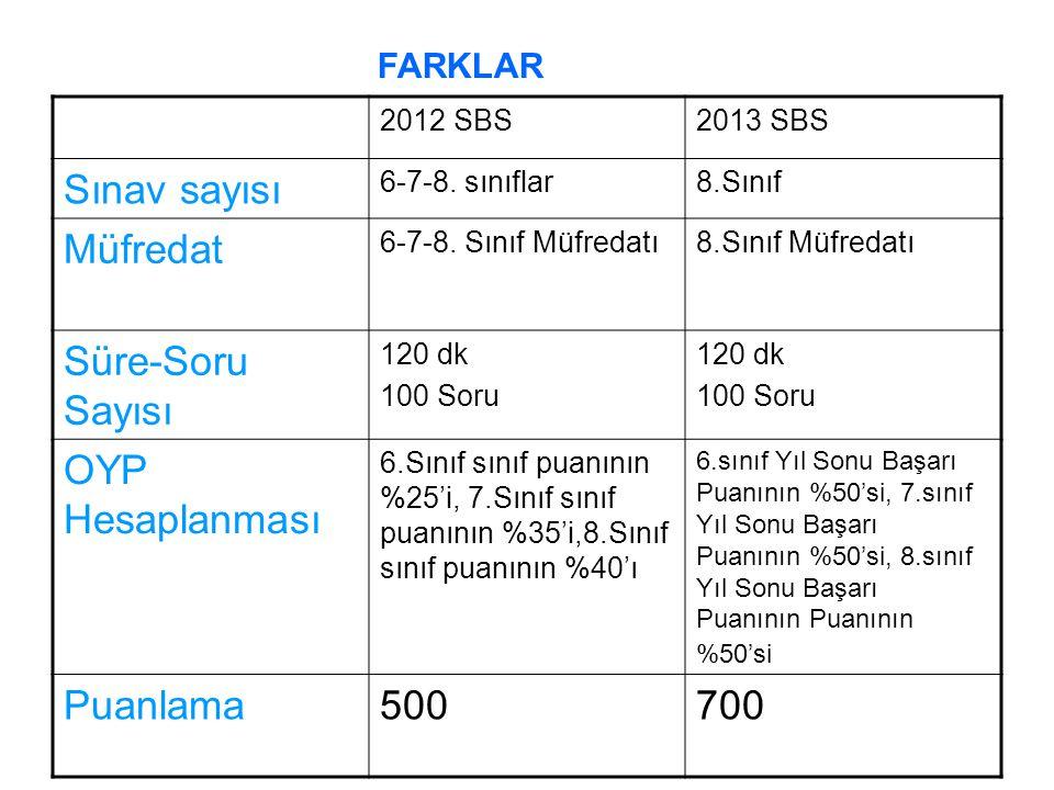 2012 SBS2013 SBS Sınav sayısı 6-7-8. sınıflar8.Sınıf Müfredat 6-7-8.