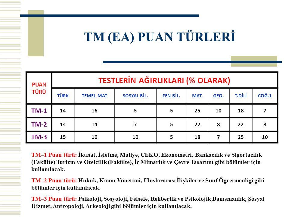 TM (EA) PUAN TÜRLERİ PUAN TÜRÜ TESTLERİN AĞIRLIKLARI (% OLARAK) TÜRKTEMEL MATSOSYAL BİL.FEN BİL.MAT.GEO.T.DİLİCOĞ-1 TM-1 1416552510187 TM-2 14 75228 8 TM-3 1510 51872510 TM–1 Puan türü: İktisat, İşletme, Maliye, ÇEKO, Ekonometri, Bankacılık ve Sigortacılık (Fakülte) Turizm ve Otelcilik (Fakülte), İç Mimarlık ve Çevre Tasarımı gibi bölümler için kullanılacak.