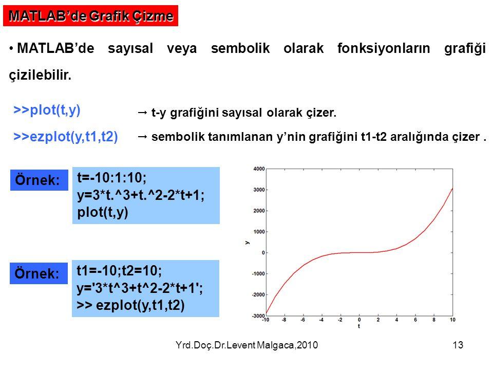 Yrd.Doç.Dr.Levent Malgaca,201013 MATLAB'de Grafik Çizme MATLAB'de sayısal veya sembolik olarak fonksiyonların grafiği çizilebilir. >>plot(t,y) >>ezplo