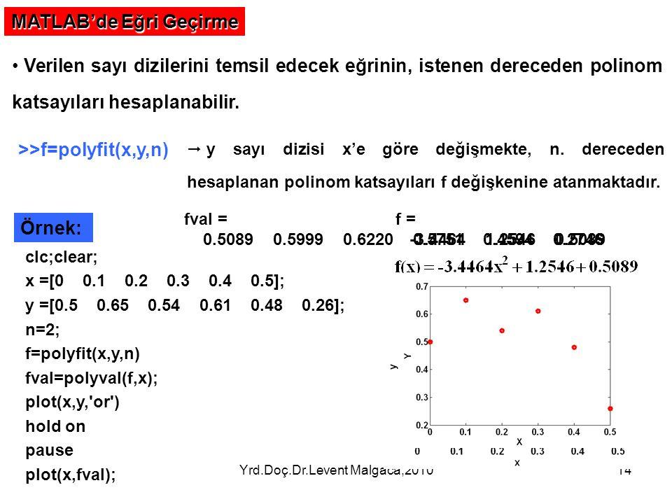 Yrd.Doç.Dr.Levent Malgaca,201014 MATLAB'de Eğri Geçirme Verilen sayı dizilerini temsil edecek eğrinin, istenen dereceden polinom katsayıları hesaplana