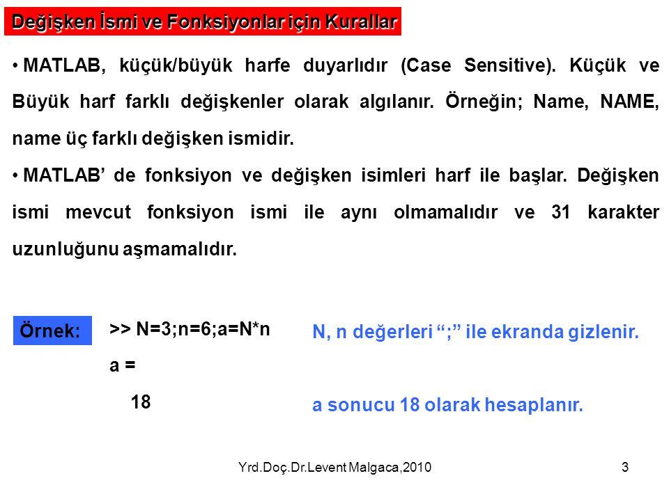 Yrd.Doç.Dr.Levent Malgaca,20103 Değişken İsmi ve Fonksiyonlar için Kurallar MATLAB, küçük/büyük harfe duyarlıdır (Case Sensitive). Küçük ve Büyük harf