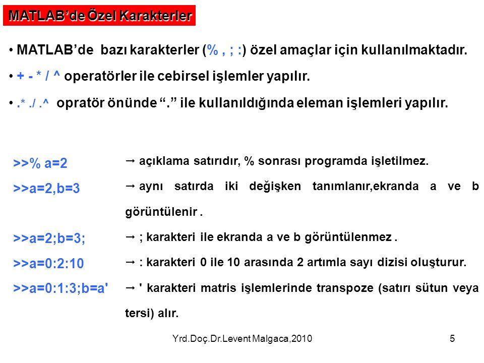 Yrd.Doç.Dr.Levent Malgaca,20105 MATLAB'de Özel Karakterler MATLAB'de bazı karakterler (%, ; :) özel amaçlar için kullanılmaktadır. + - * / ^ operatörl