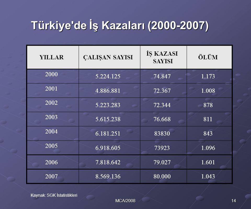 14MCA/2008 Türkiye'de İş Kazaları (2000-2007) YILLARÇALIŞAN SAYISI İŞ KAZASI SAYISI ÖLÜM 2000 5.224.12574.8471.173 2001 4.886.88172.3671.008 2002 5.22