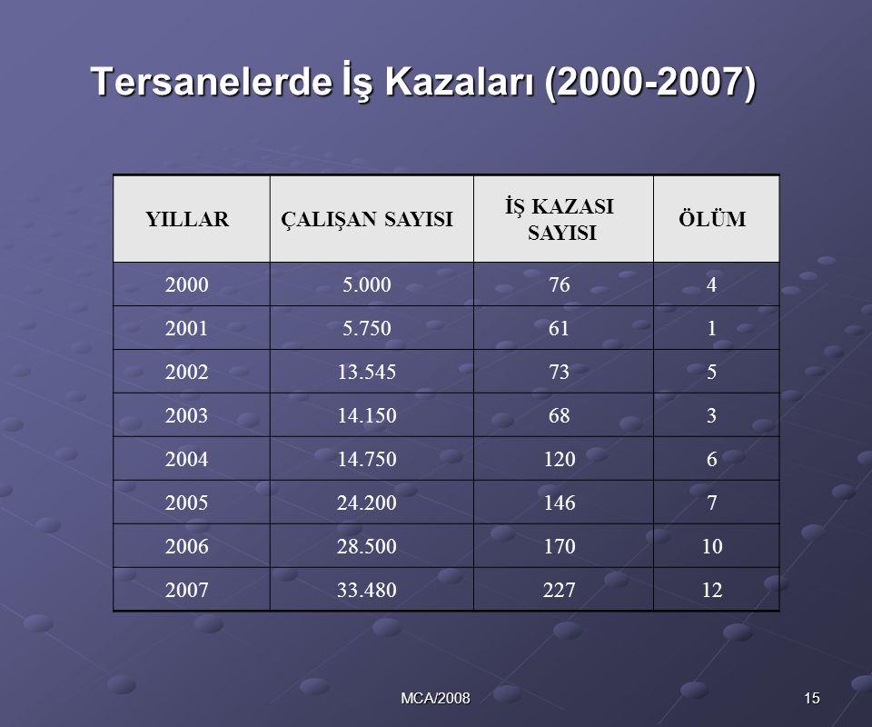 15MCA/2008 Tersanelerde İş Kazaları (2000-2007) YILLARÇALIŞAN SAYISI İŞ KAZASI SAYISI ÖLÜM 20005.000764 20015.750611 200213.545735 200314.150683 20041