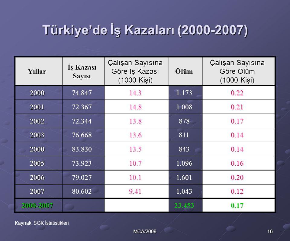 16MCA/2008 Türkiye'de İş Kazaları (2000-2007) Yıllar İş Kazası Sayısı Çalışan Sayısına Göre İş Kazası (1000 Kişi) Ölüm Çalışan Sayısına Göre Ölüm (100