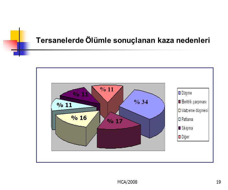 MCA/200819 Tersanelerde Ölümle sonuçlanan kaza nedenleri % 34 % 11 % 16 % 17 % 11