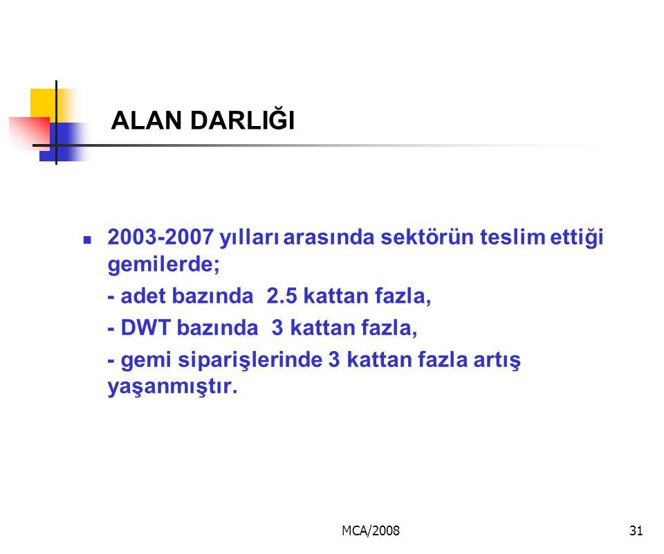 MCA/200831 ALAN DARLIĞI 2003-2007 yılları arasında sektörün teslim ettiği gemilerde; - adet bazında 2.5 kattan fazla, - DWT bazında 3 kattan fazla, -