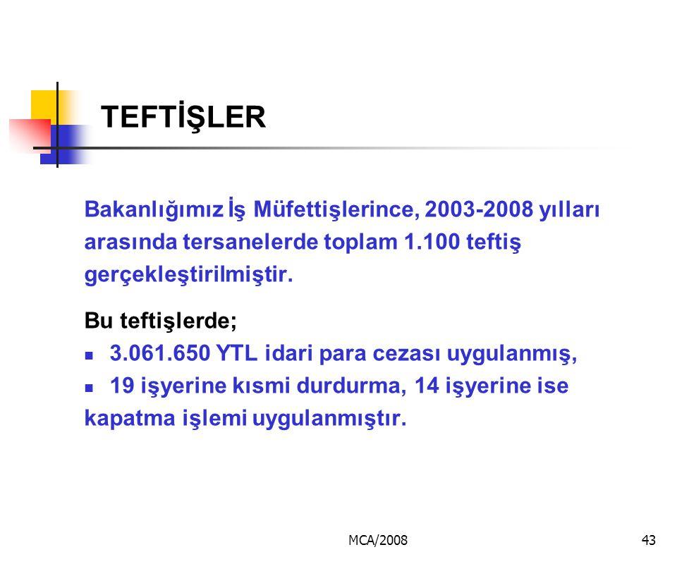 MCA/200843 TEFTİŞLER Bakanlığımız İş Müfettişlerince, 2003-2008 yılları arasında tersanelerde toplam 1.100 teftiş gerçekleştirilmiştir. Bu teftişlerde