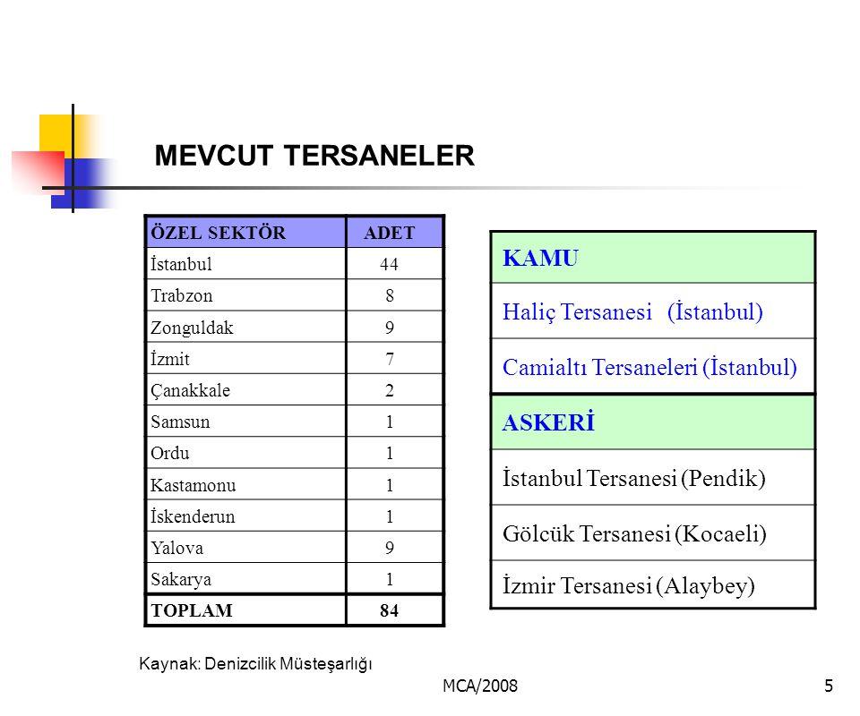 MCA/20085 MEVCUT TERSANELER ÖZEL SEKTÖRADET İstanbul44 Trabzon8 Zonguldak9 İzmit7 Çanakkale2 Samsun1 Ordu1 Kastamonu1 İskenderun1 Yalova9 Sakarya1 TOP