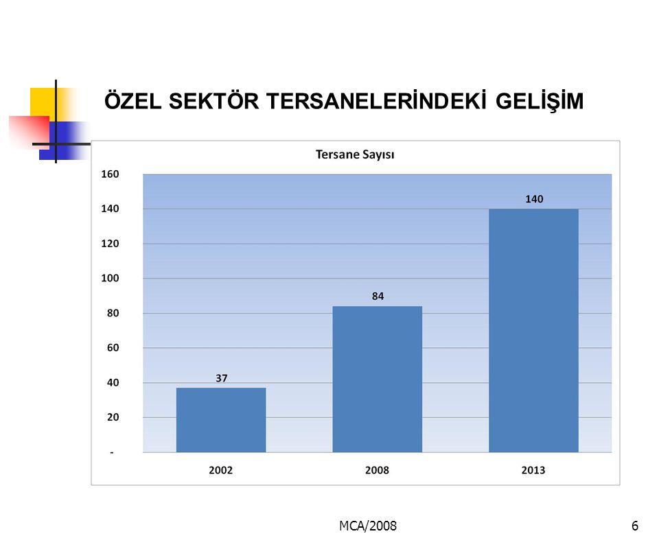 MCA/20087 TERSANE KAPASİTELERİ Yıllar20022007Artış (%) Proje Kapasite (DWT)550.0001.984.000260 Kaynak: Deniz Ticaret Odası