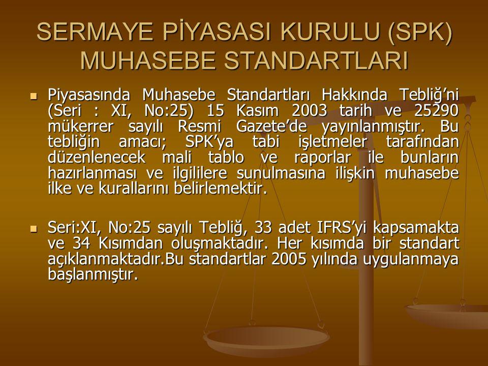 SERMAYE PİYASASI KURULU (SPK) MUHASEBE STANDARTLARI Piyasasında Muhasebe Standartları Hakkında Tebliğ'ni (Seri : XI, No:25) 15 Kasım 2003 tarih ve 252