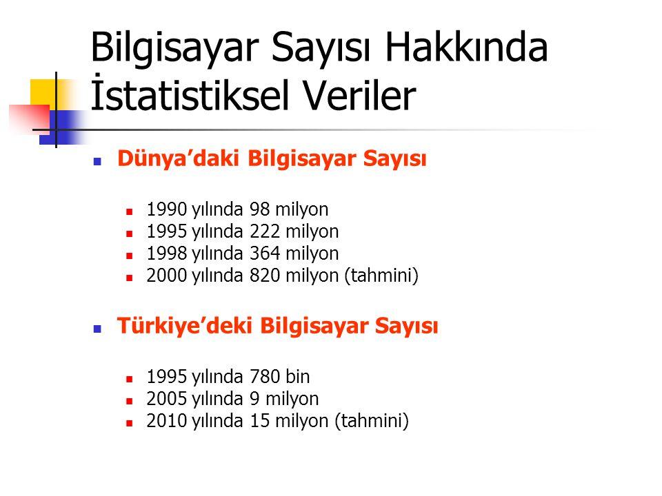 Bilgisayar Sayısı Hakkında İstatistiksel Veriler Dünya'daki Bilgisayar Sayısı 1990 yılında 98 milyon 1995 yılında 222 milyon 1998 yılında 364 milyon 2000 yılında 820 milyon (tahmini) Türkiye'deki Bilgisayar Sayısı 1995 yılında 780 bin 2005 yılında 9 milyon 2010 yılında 15 milyon (tahmini)