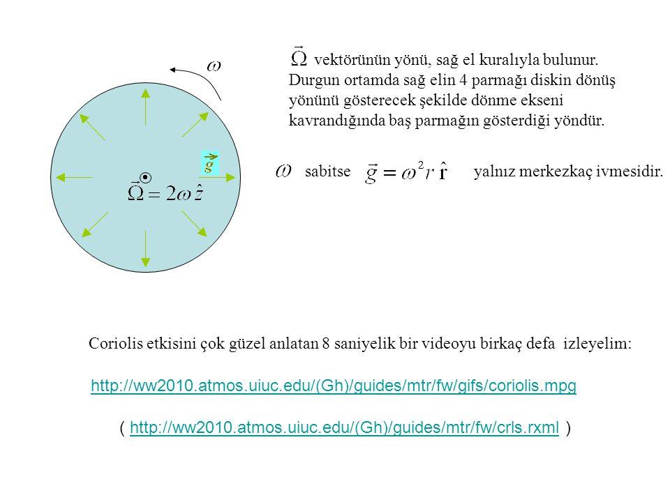 vektörünün yönü, sağ el kuralıyla bulunur.