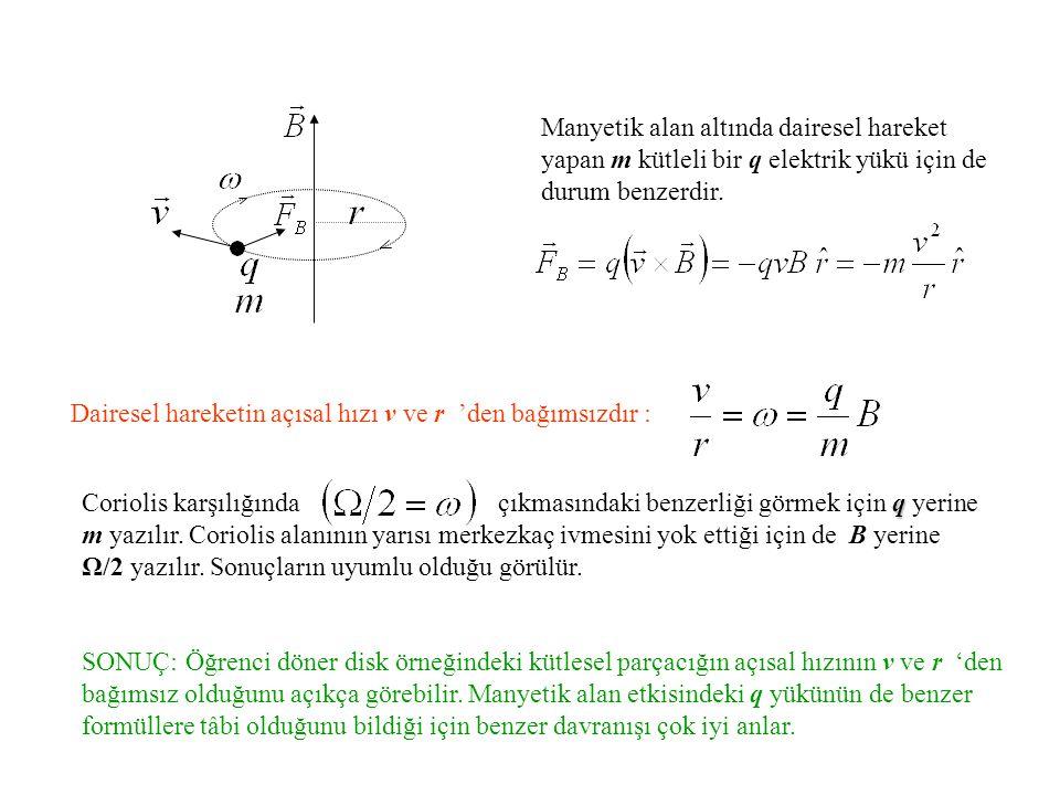 Manyetik alan altında dairesel hareket yapan m kütleli bir q elektrik yükü için de durum benzerdir.