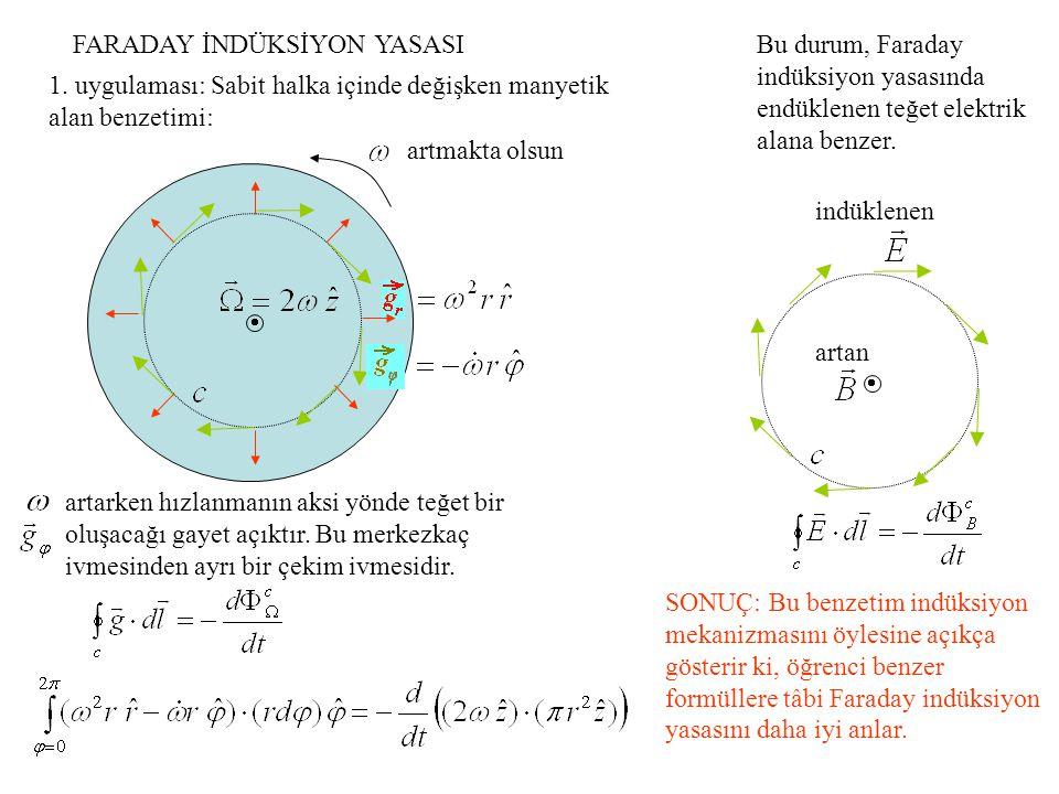 Faraday indüksiyon yasasının ikinci uygulaması olan akı çizgilerini kesen bir hareketliyi durgun kabul eden ortamda elektrik alan indüklenmesi için aslında Coriolis benzetimine pek gerek olmasa da yine de daha iyi kavramayı sağlayacak çarpıcı bir örnek olarak, içi akışkan dolu halka şeklinde şeffaf bir borunun döner disk sisteminde xy düzlemine paralel bir eksen etrafında döndürülmesi halinde içindeki akışkanın alternatif akım gibi aktığının görülebileceği anlatılabilir.
