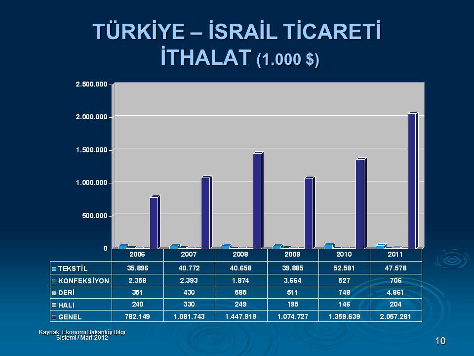 10 TÜRKİYE – İSRAİL TİCARETİ İTHALAT (1.000 $) Kaynak: Ekonomi Bakanlığı Bilgi Sistemi / Mart 2012