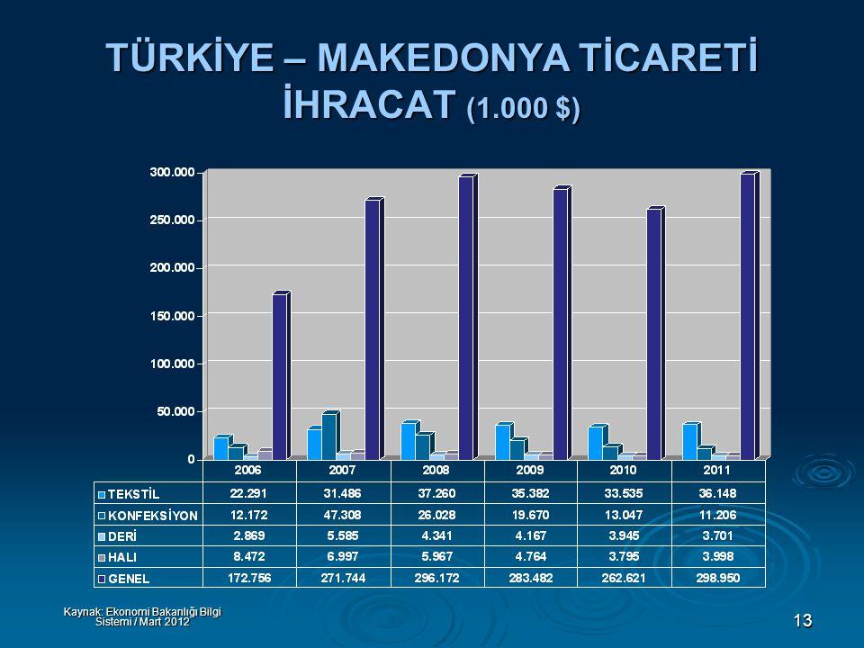 13 TÜRKİYE – MAKEDONYA TİCARETİ İHRACAT (1.000 $) Kaynak: Ekonomi Bakanlığı Bilgi Sistemi / Mart 2012