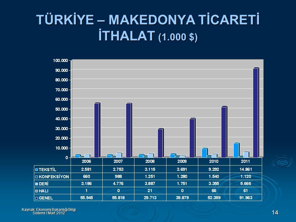 14 TÜRKİYE – MAKEDONYA TİCARETİ İTHALAT (1.000 $) Kaynak: Ekonomi Bakanlığı Bilgi Sistemi / Mart 2012