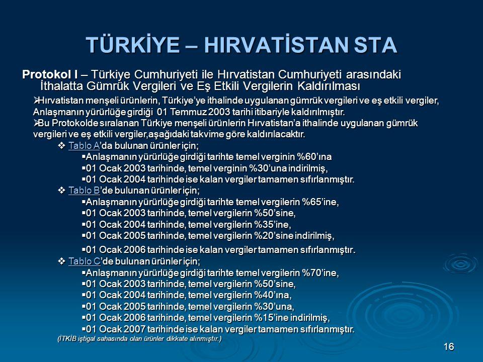 16 TÜRKİYE – HIRVATİSTAN STA Protokol I – Türkiye Cumhuriyeti ile Hırvatistan Cumhuriyeti arasındaki İthalatta Gümrük Vergileri ve Eş Etkili Vergilerin Kaldırılması  Hırvatistan menşeli ürünlerin, Türkiye'ye ithalinde uygulanan gümrük vergileri ve eş etkili vergiler, Anlaşmanın yürürlüğe girdiği 01 Temmuz 2003 tarihi itibariyle kaldırılmıştır.