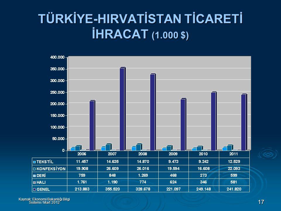 17 TÜRKİYE-HIRVATİSTAN TİCARETİ İHRACAT (1.000 $) Kaynak: Ekonomi Bakanlığı Bilgi Sistemi / Mart 2012