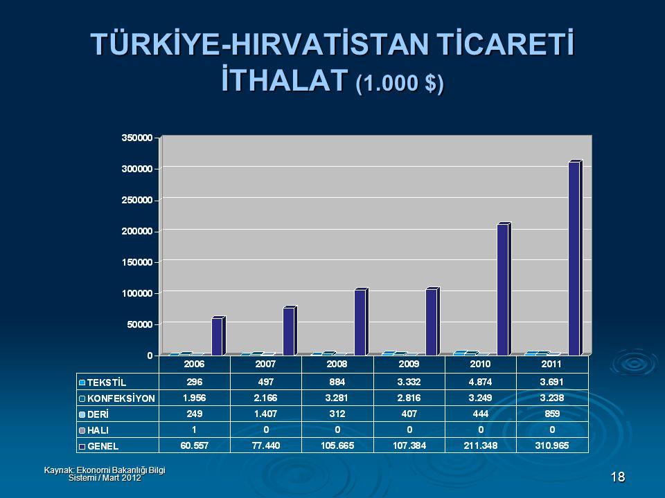 18 TÜRKİYE-HIRVATİSTAN TİCARETİ İTHALAT (1.000 $) Kaynak: Ekonomi Bakanlığı Bilgi Sistemi / Mart 2012
