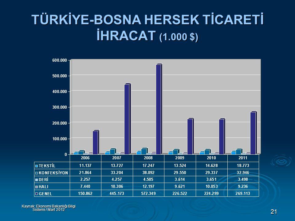 21 TÜRKİYE-BOSNA HERSEK TİCARETİ İHRACAT (1.000 $) Kaynak: Ekonomi Bakanlığı Bilgi Sistemi / Mart 2012
