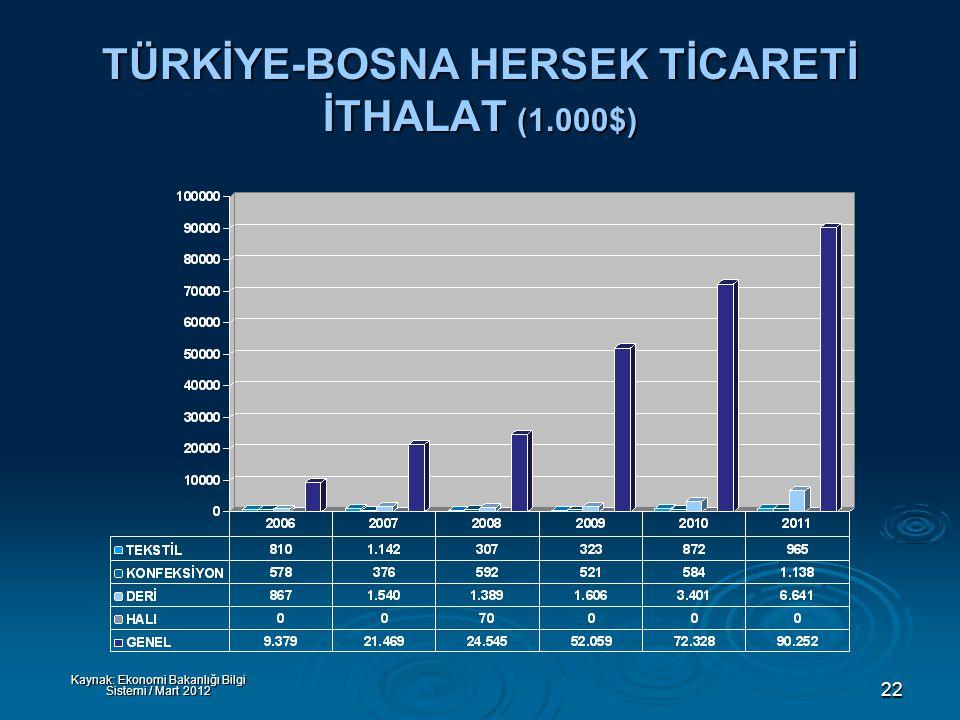 22 TÜRKİYE-BOSNA HERSEK TİCARETİ İTHALAT (1.000$) Kaynak: Ekonomi Bakanlığı Bilgi Sistemi / Mart 2012