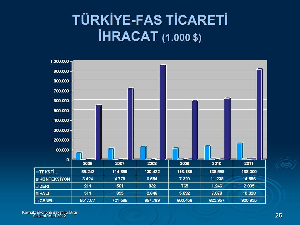 25 TÜRKİYE-FAS TİCARETİ İHRACAT (1.000 $) Kaynak: Ekonomi Bakanlığı Bilgi Sistemi / Mart 2012