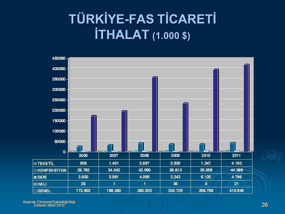 26 TÜRKİYE-FAS TİCARETİ İTHALAT (1.000 $) Kaynak: Ekonomi Bakanlığı Bilgi Sistemi / Mart 2012