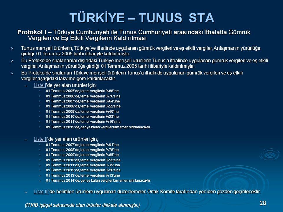 28 TÜRKİYE – TUNUS STA Protokol I – Türkiye Cumhuriyeti ile Tunus Cumhuriyeti arasındaki İthalatta Gümrük Vergileri ve Eş Etkili Vergilerin Kaldırılması  Tunus menşeli ürünlerin, Türkiye'ye ithalinde uygulanan gümrük vergileri ve eş etkili vergiler, Anlaşmanın yürürlüğe girdiği 01 Temmuz 2005 tarihi itibariyle kaldırılmıştır.