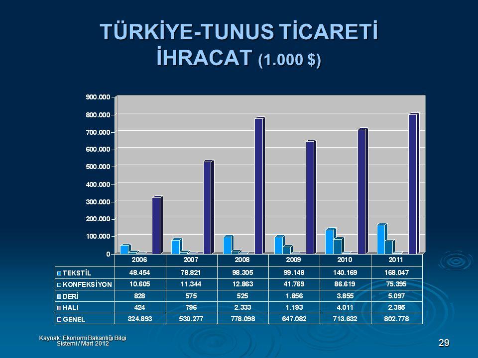 29 TÜRKİYE-TUNUS TİCARETİ İHRACAT (1.000 $) Kaynak: Ekonomi Bakanlığı Bilgi Sistemi / Mart 2012