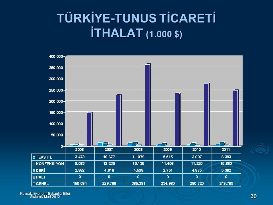 30 TÜRKİYE-TUNUS TİCARETİ İTHALAT (1.000 $) Kaynak: Ekonomi Bakanlığı Bilgi Sistemi / Mart 2012