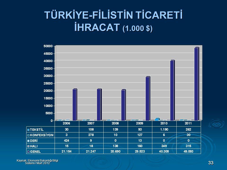 33 TÜRKİYE-FİLİSTİN TİCARETİ İHRACAT (1.000 $) Kaynak: Ekonomi Bakanlığı Bilgi Sistemi / Mart 2012