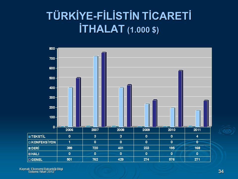 34 TÜRKİYE-FİLİSTİN TİCARETİ İTHALAT (1.000 $) Kaynak: Ekonomi Bakanlığı Bilgi Sistemi / Mart 2012