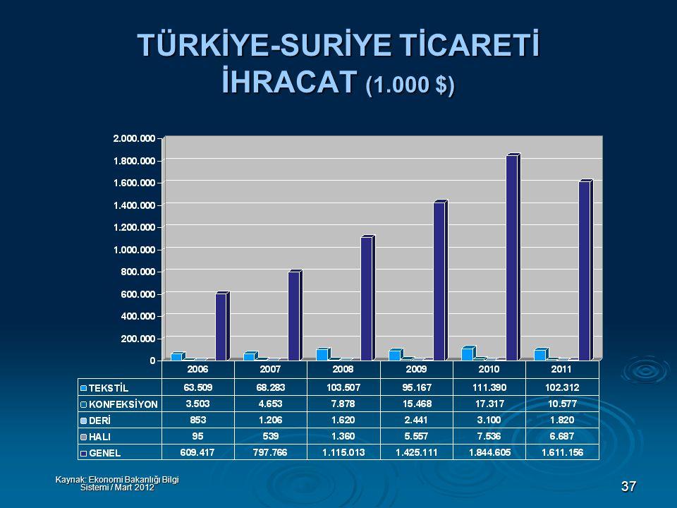37 TÜRKİYE-SURİYE TİCARETİ İHRACAT (1.000 $) Kaynak: Ekonomi Bakanlığı Bilgi Sistemi / Mart 2012