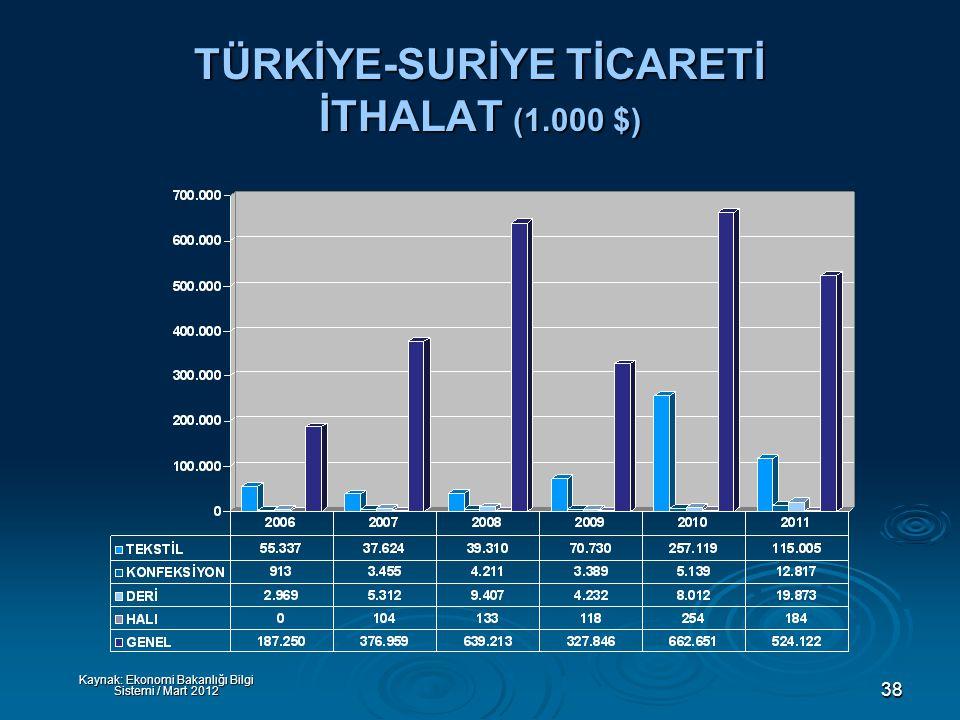 38 TÜRKİYE-SURİYE TİCARETİ İTHALAT (1.000 $) Kaynak: Ekonomi Bakanlığı Bilgi Sistemi / Mart 2012