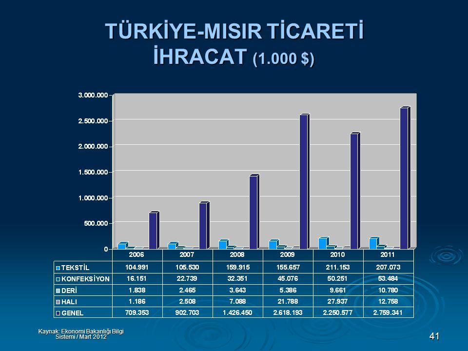 41 TÜRKİYE-MISIR TİCARETİ İHRACAT (1.000 $) Kaynak: Ekonomi Bakanlığı Bilgi Sistemi / Mart 2012