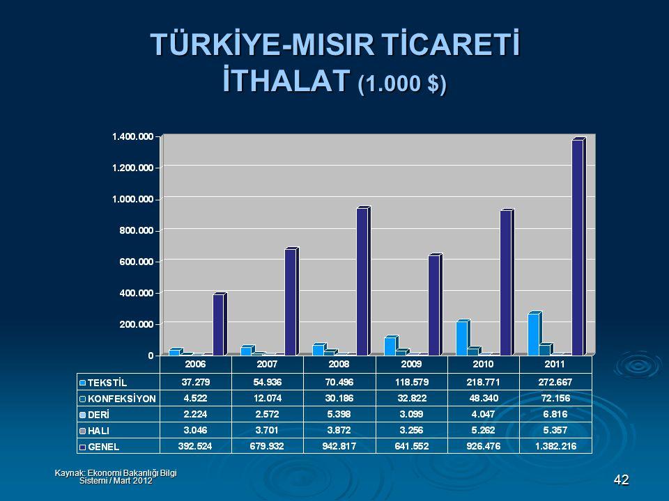 42 TÜRKİYE-MISIR TİCARETİ İTHALAT (1.000 $) Kaynak: Ekonomi Bakanlığı Bilgi Sistemi / Mart 2012