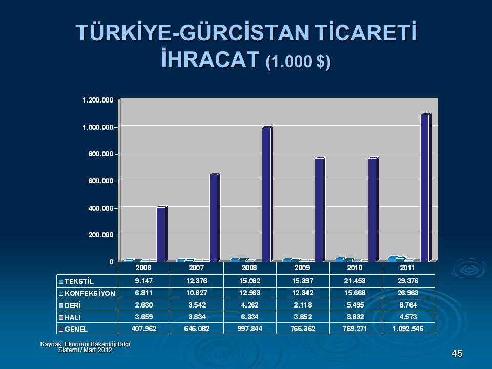 45 TÜRKİYE-GÜRCİSTAN TİCARETİ İHRACAT (1.000 $) Kaynak: Ekonomi Bakanlığı Bilgi Sistemi / Mart 2012