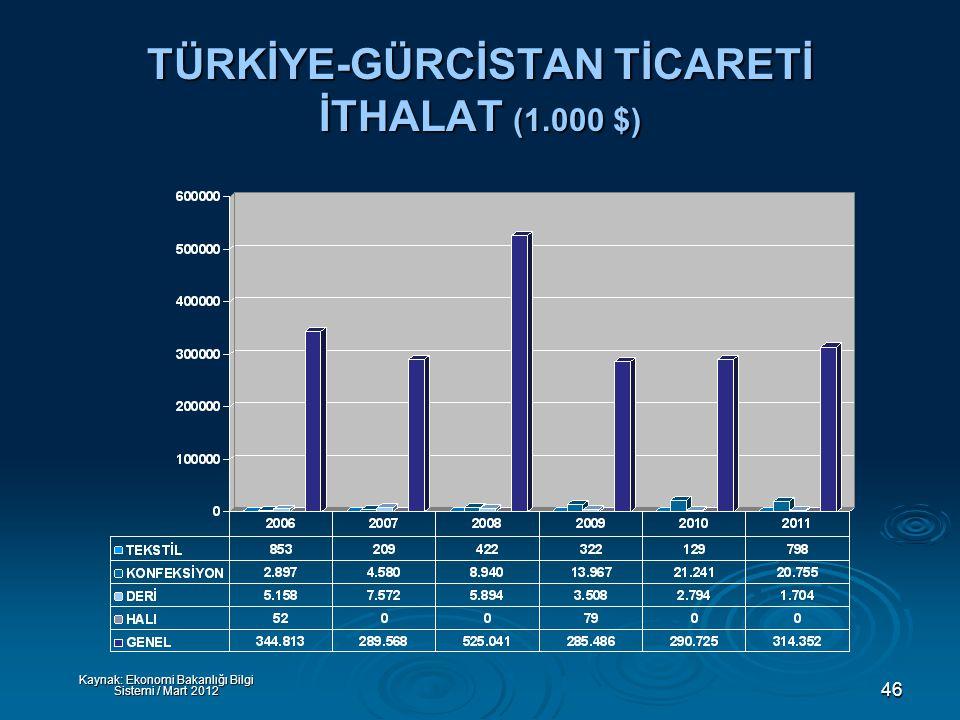 46 TÜRKİYE-GÜRCİSTAN TİCARETİ İTHALAT (1.000 $) Kaynak: Ekonomi Bakanlığı Bilgi Sistemi / Mart 2012