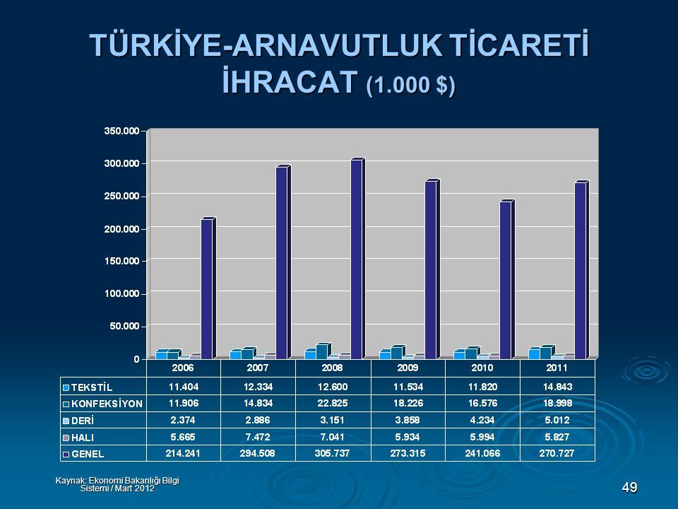 49 TÜRKİYE-ARNAVUTLUK TİCARETİ İHRACAT (1.000 $) Kaynak: Ekonomi Bakanlığı Bilgi Sistemi / Mart 2012