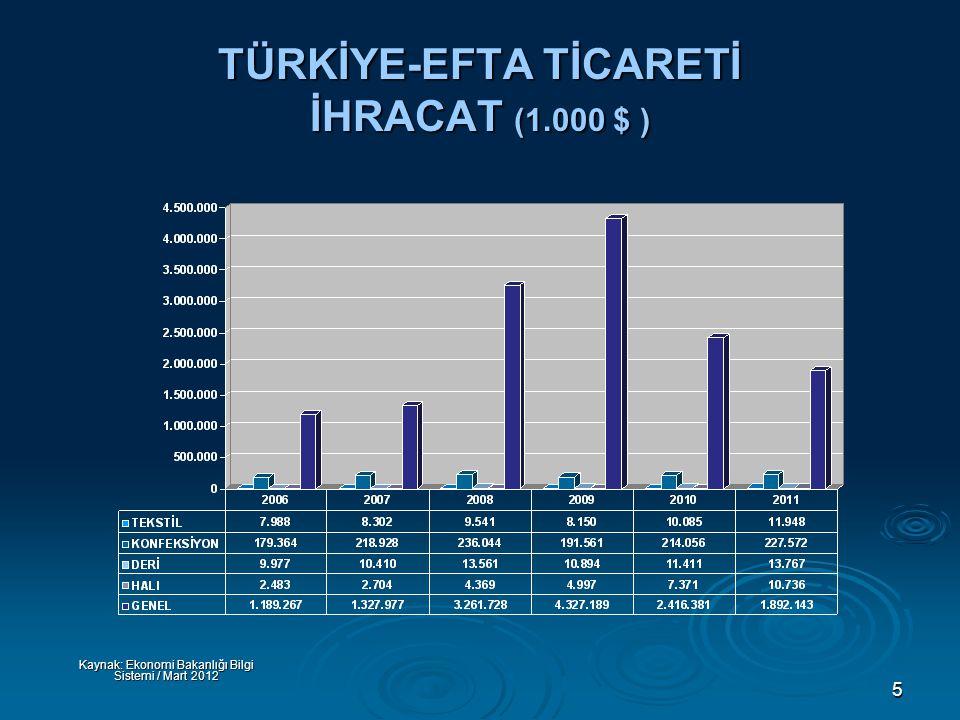 5 TÜRKİYE-EFTA TİCARETİ İHRACAT (1.000 $ ) Kaynak: Ekonomi Bakanlığı Bilgi Sistemi / Mart 2012