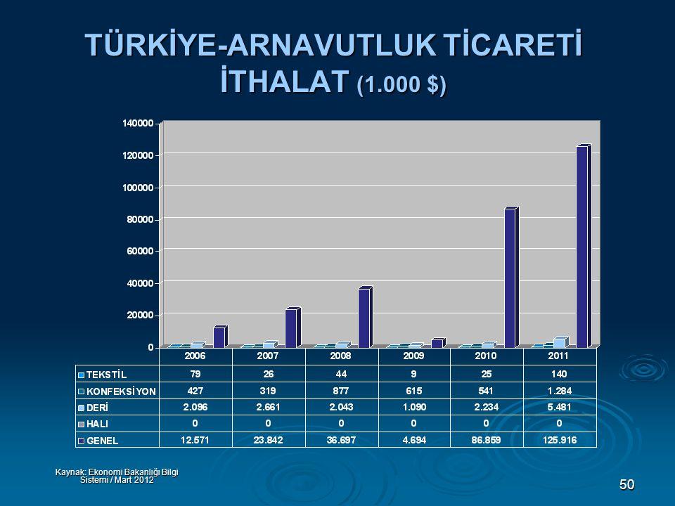 50 TÜRKİYE-ARNAVUTLUK TİCARETİ İTHALAT (1.000 $) Kaynak: Ekonomi Bakanlığı Bilgi Sistemi / Mart 2012