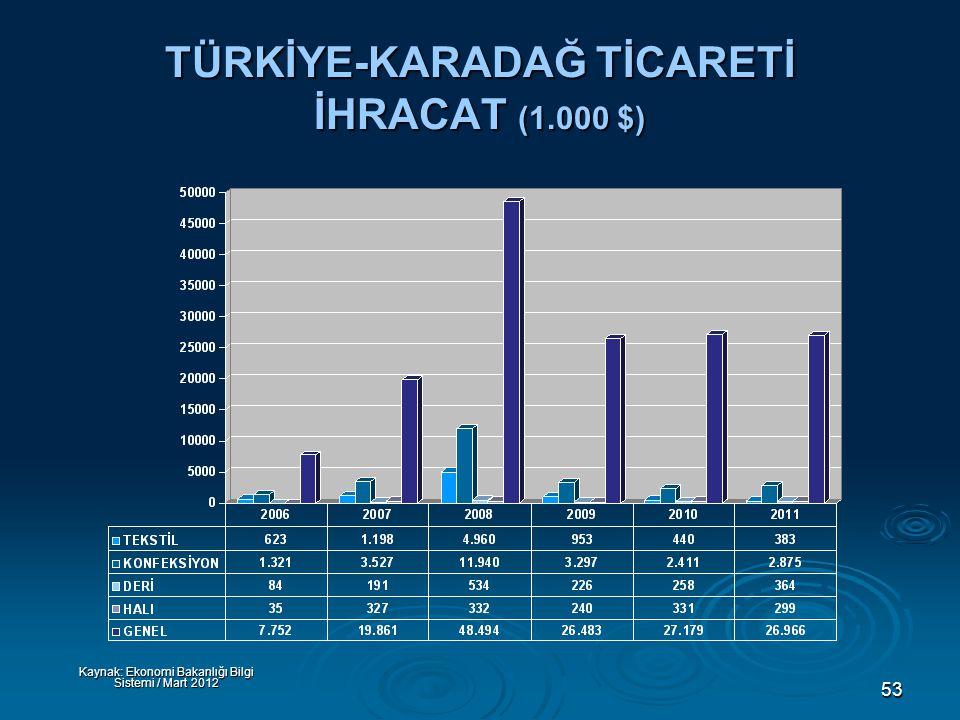 53 TÜRKİYE-KARADAĞ TİCARETİ İHRACAT (1.000 $) Kaynak: Ekonomi Bakanlığı Bilgi Sistemi / Mart 2012