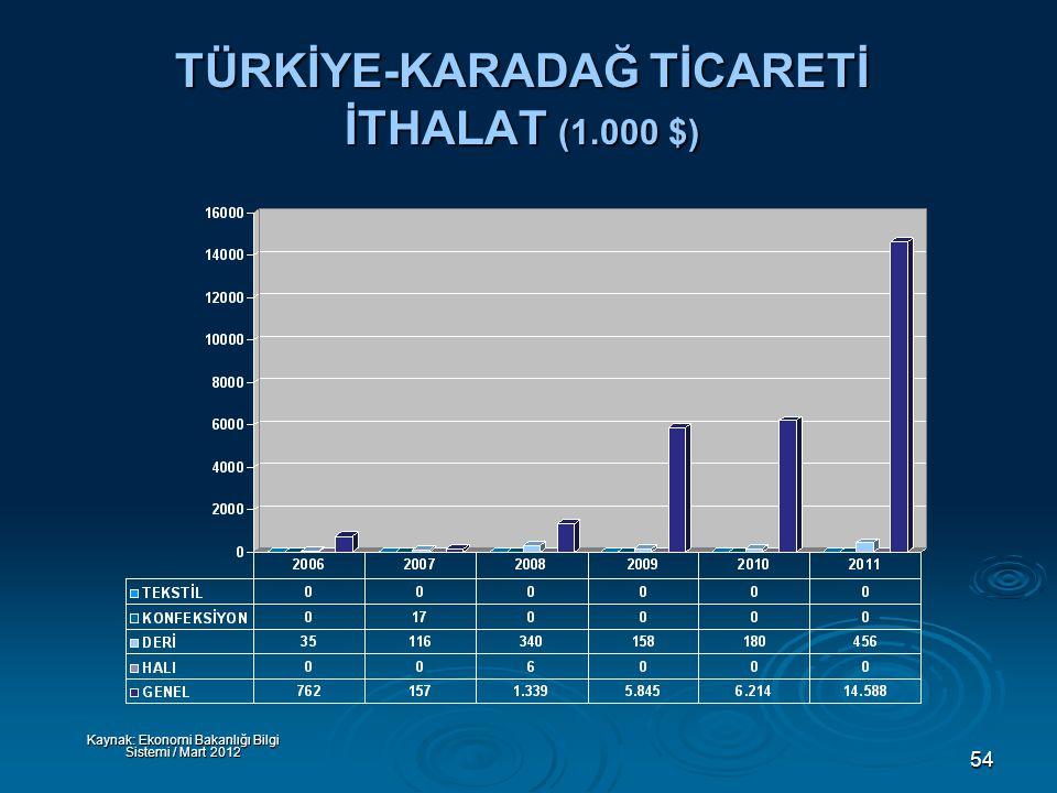 54 TÜRKİYE-KARADAĞ TİCARETİ İTHALAT (1.000 $) Kaynak: Ekonomi Bakanlığı Bilgi Sistemi / Mart 2012