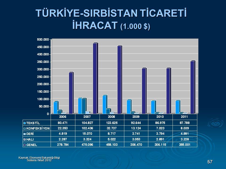 57 TÜRKİYE-SIRBİSTAN TİCARETİ İHRACAT (1.000 $) Kaynak: Ekonomi Bakanlığı Bilgi Sistemi / Mart 2012