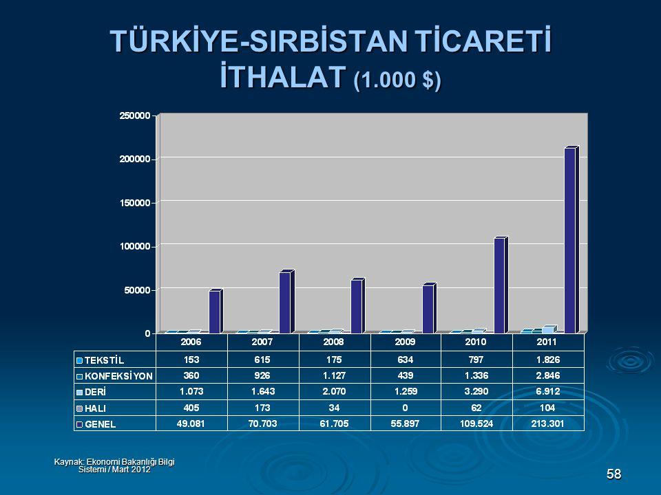 58 TÜRKİYE-SIRBİSTAN TİCARETİ İTHALAT (1.000 $) Kaynak: Ekonomi Bakanlığı Bilgi Sistemi / Mart 2012
